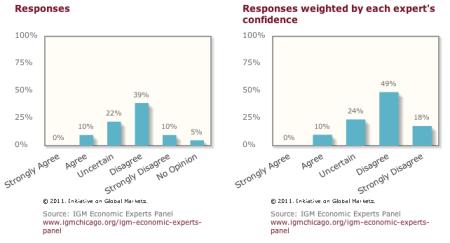 IGM Buy American poll