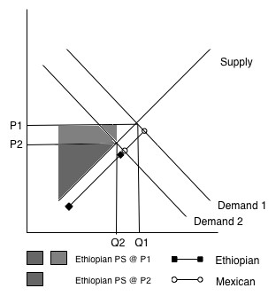 analysis of demand and supply of Supply and demand analysis delta is the one of the major airlines of the united states that carries cargo and passengers opportunities for delta in terms of equipment are highly advanced and are constantly improving.