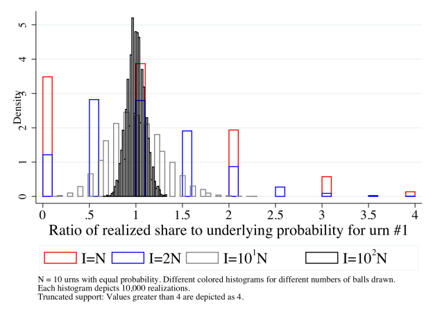 Balls and 10 urns: Histogram of realized share divided by underlying probability